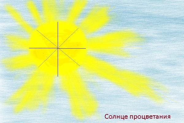 Солнце процветания